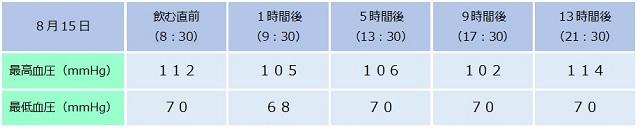 ミノキシジルによる血圧の変化2