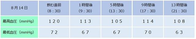 ミノキシジルによる血圧の変化1