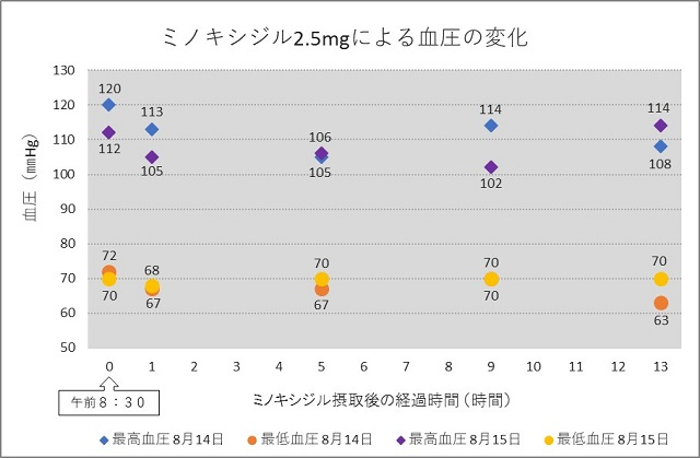 ミノキシジルによる1日の血圧変化