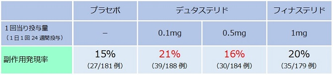 フィナステリドの副作用発現率