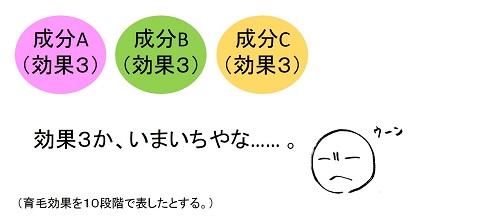成分ABC